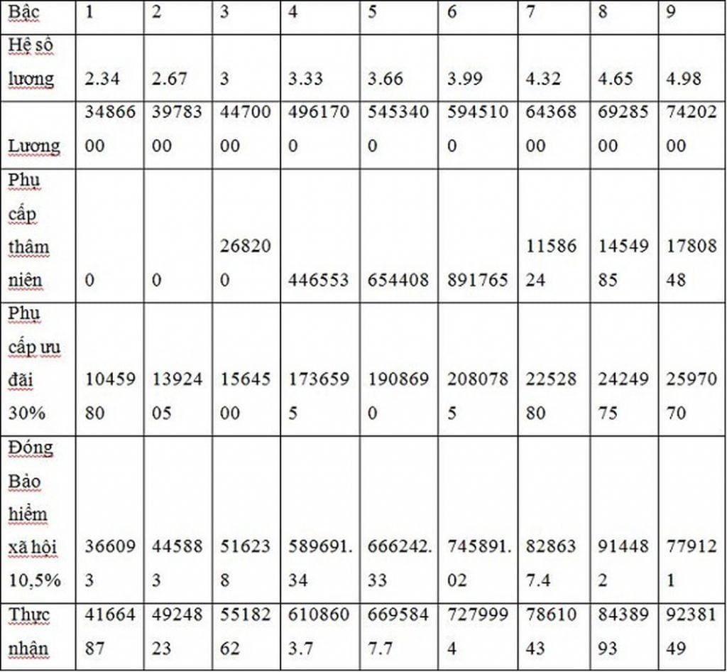 Bảng lương giáo viên từ 01/07/2019