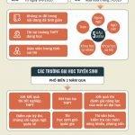Thi Tốt nghiệp THPT và Tuyển sinh đại học 2020