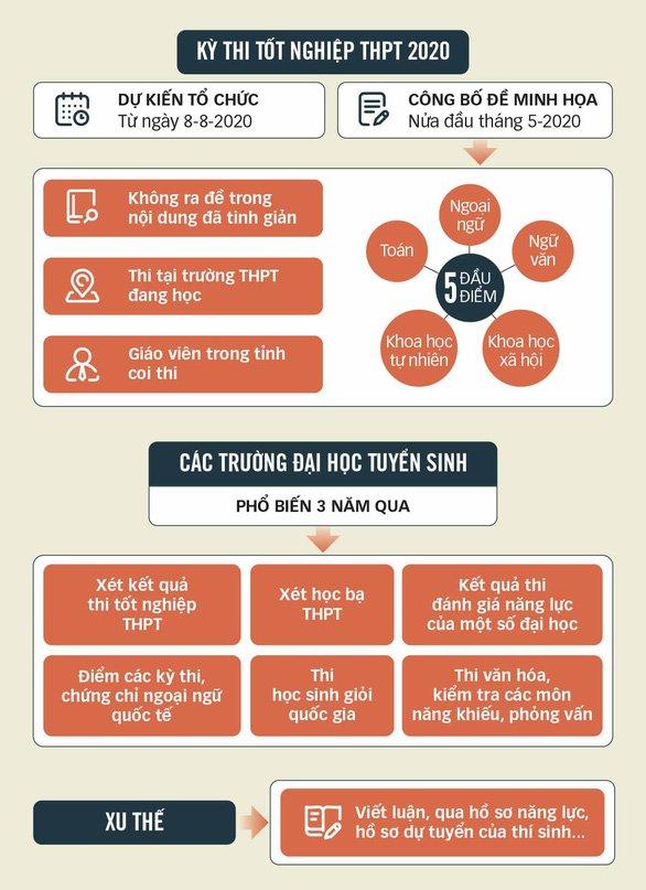 Thi Tốt nghiệp THPT và Tuyển sinh đại học 2020: Thông tin chính thức mới nhất mọi thí sinh cần biết